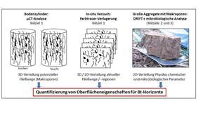 Quantifizierung von Oberflächeneigenschaften für Bt-Horizonte