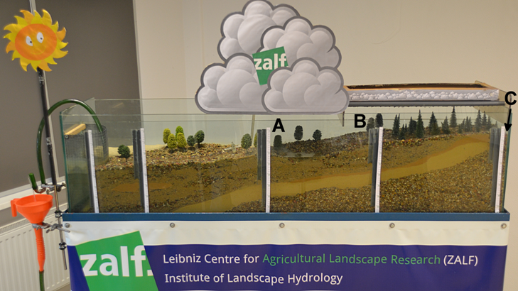 A model of the water cycle in a landscape