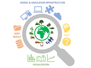 Image of the WG Model & Simulation Infrastructure (Service)