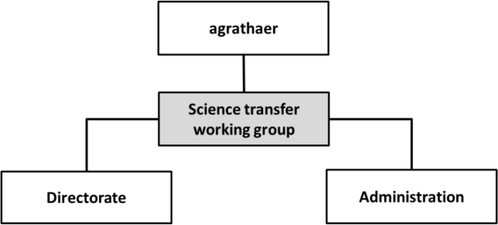 Graphic for the integration of the 'Coordination of Science Transfer' in the ZALF structure