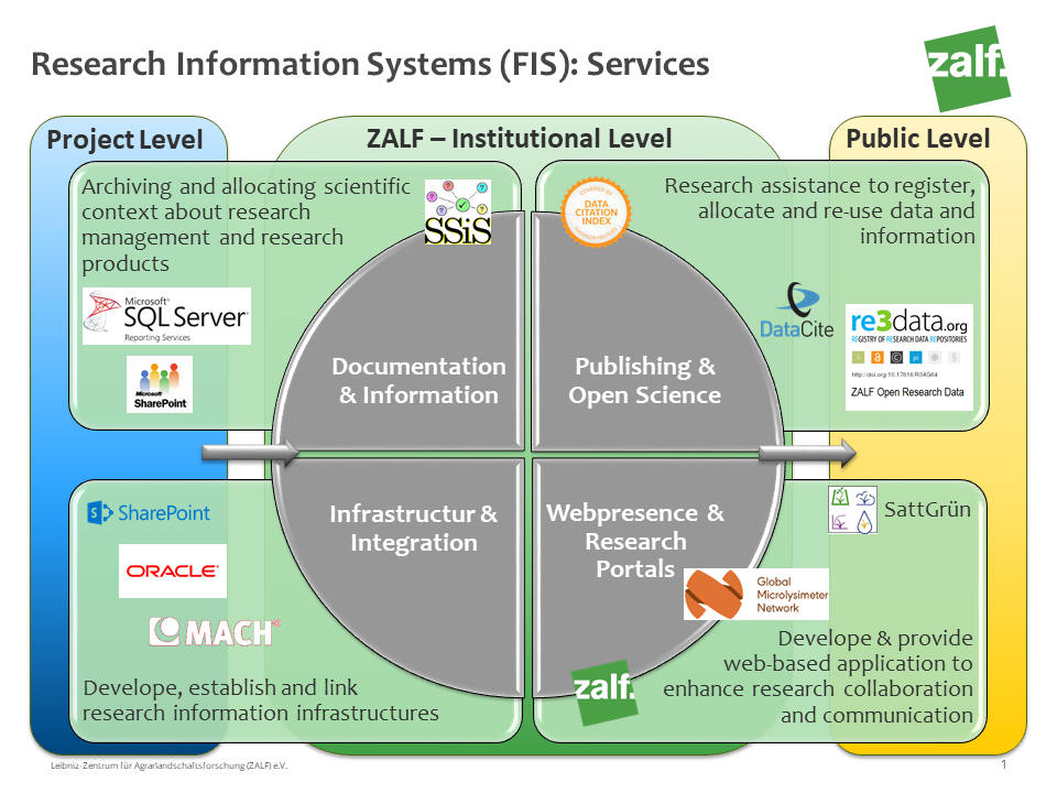Overview FIS